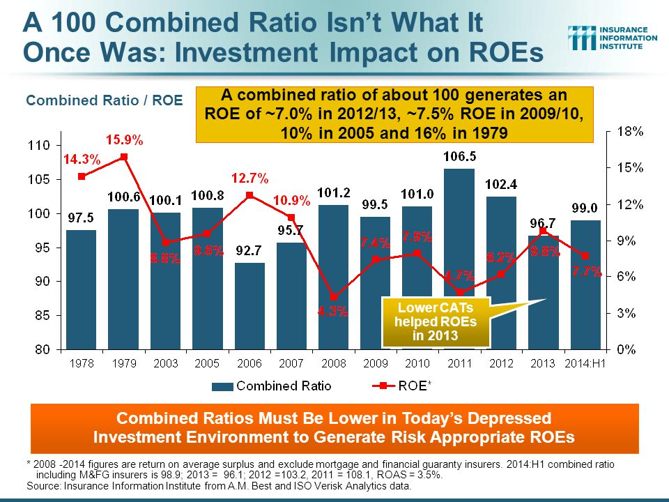 A 100 Combined Ratio Isn't What It Once Was: Investment Impact on ROEs