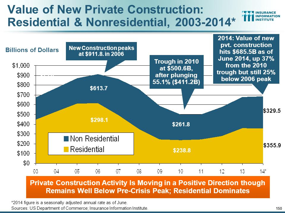 Value of New Private Construction: Residential & Nonresidential, 2003-2014*