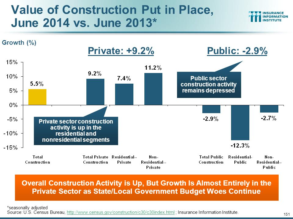 Value of Construction Put in Place, June 2014 vs. June 2013*