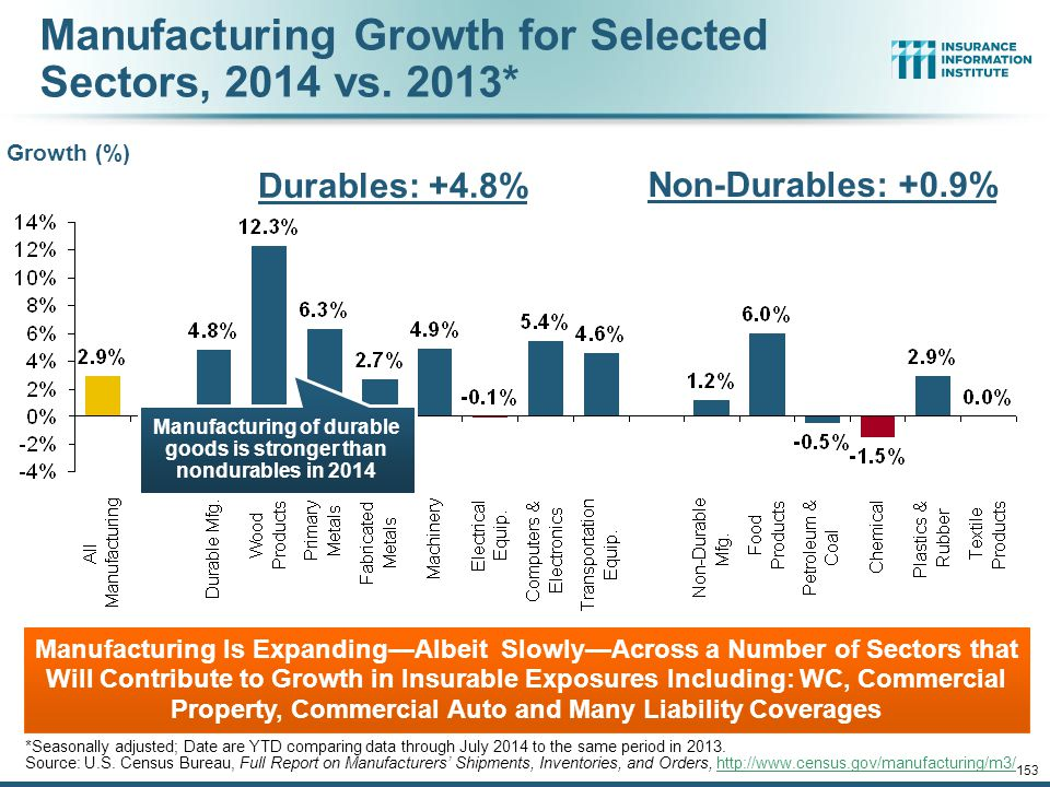 Manufacturing Growth for Selected Sectors, 2014 vs. 2013*
