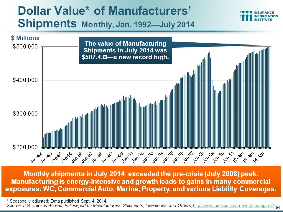 Dollar Value* of Manufacturers' Shipments Monthly, Jan. 1992—July 2014