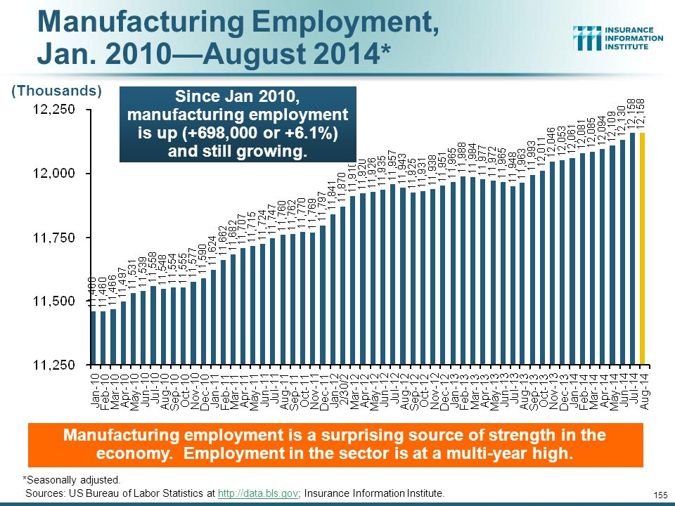 Manufacturing Employment, Jan. 2010—August 2014*