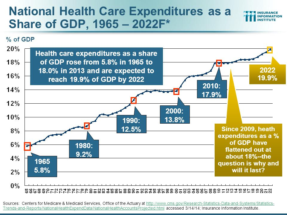 National Health Care Expenditures as a Share of GDP, 1965 – 2022F*