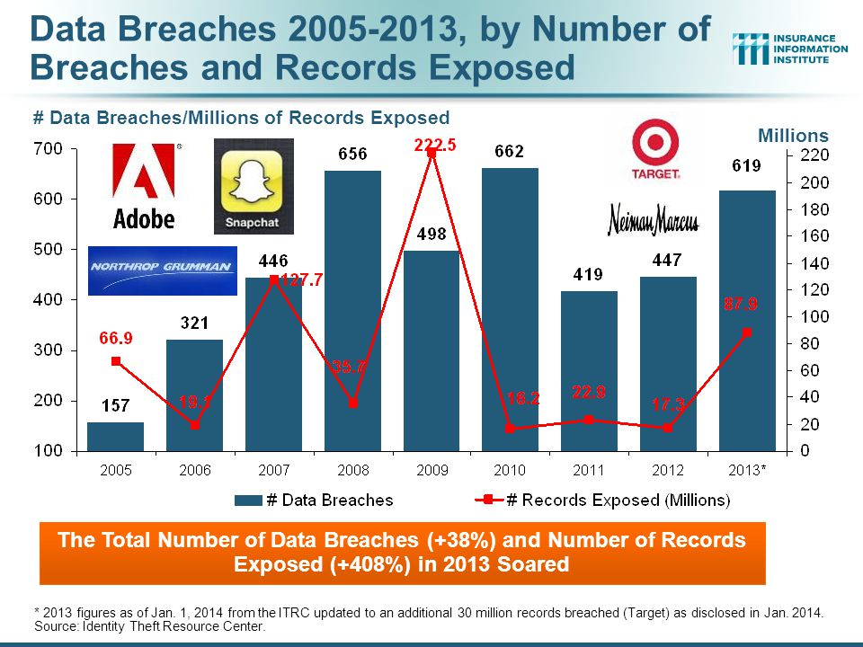 Data Breaches 2005-2013, by Number of Breaches and Records Exposed