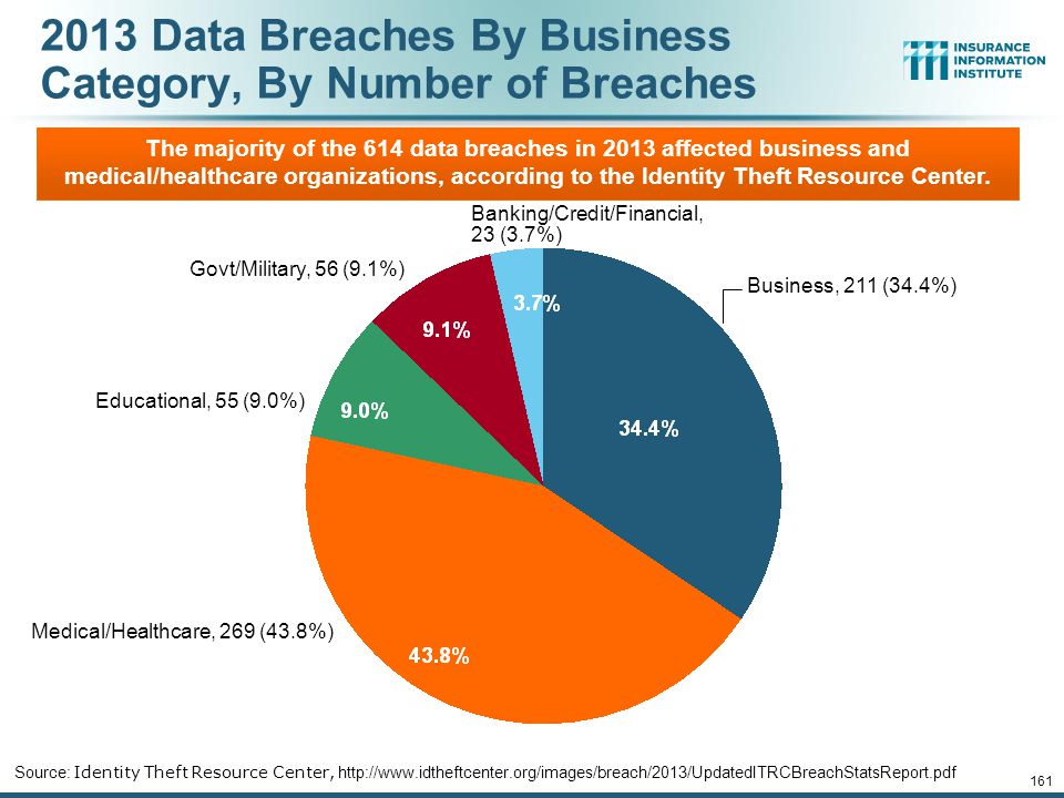 2013 Data Breaches By Business Category, By Number of Breaches