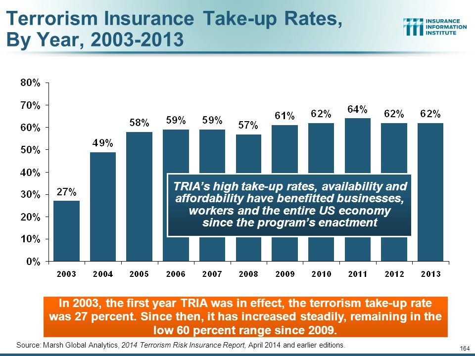 Terrorism Insurance Take-up Rates, By Year, 2003-2013