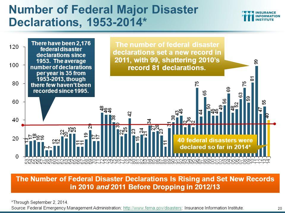 Number of Federal Major Disaster Declarations, 1953-2014*