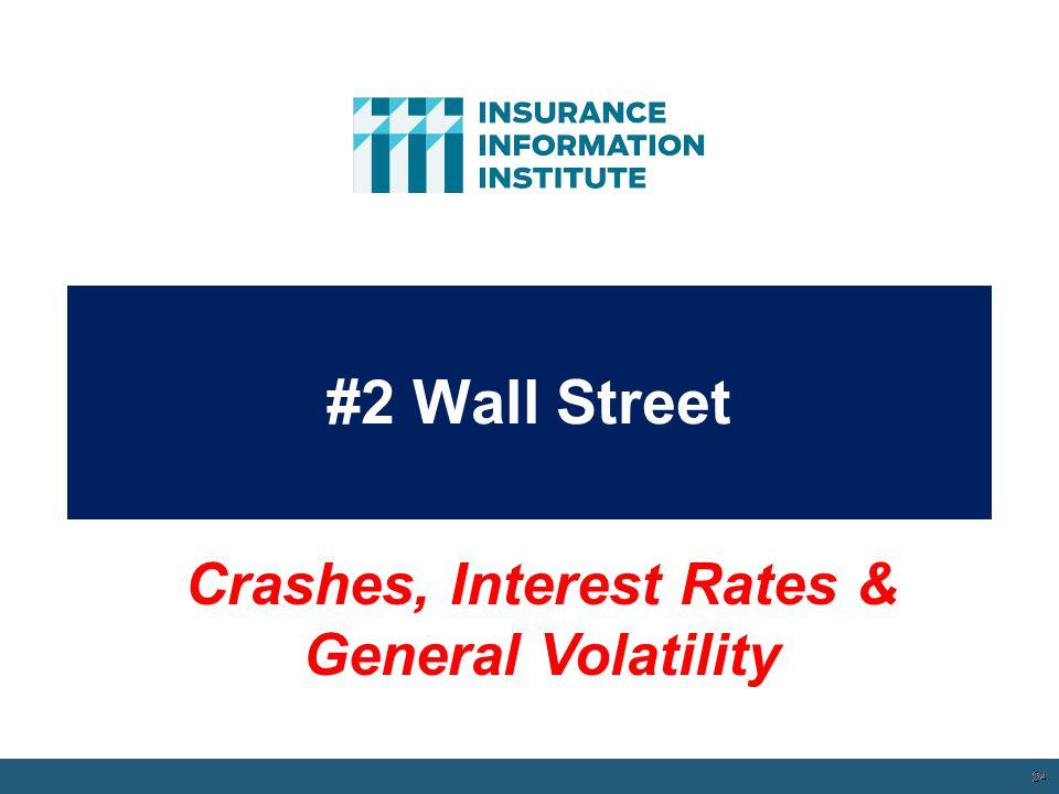 Crashes, Interest Rates & General Volatility