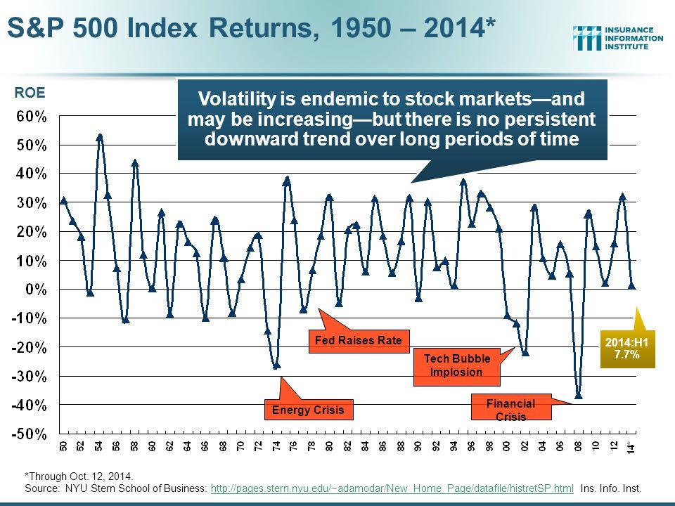 S&P 500 Index Returns, 1950 – 2014*