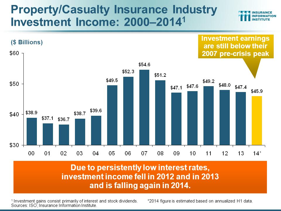 Property/Casualty Insurance Industry Investment Income: 2000–20141