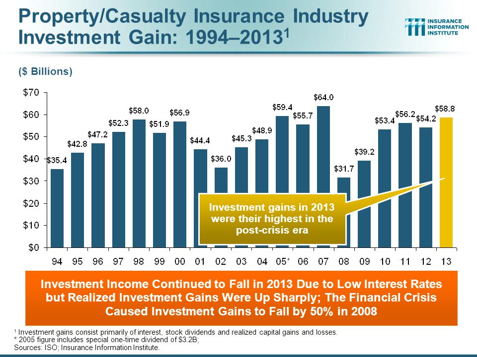 Property/Casualty Insurance Industry Investment Gain: 1994–20131