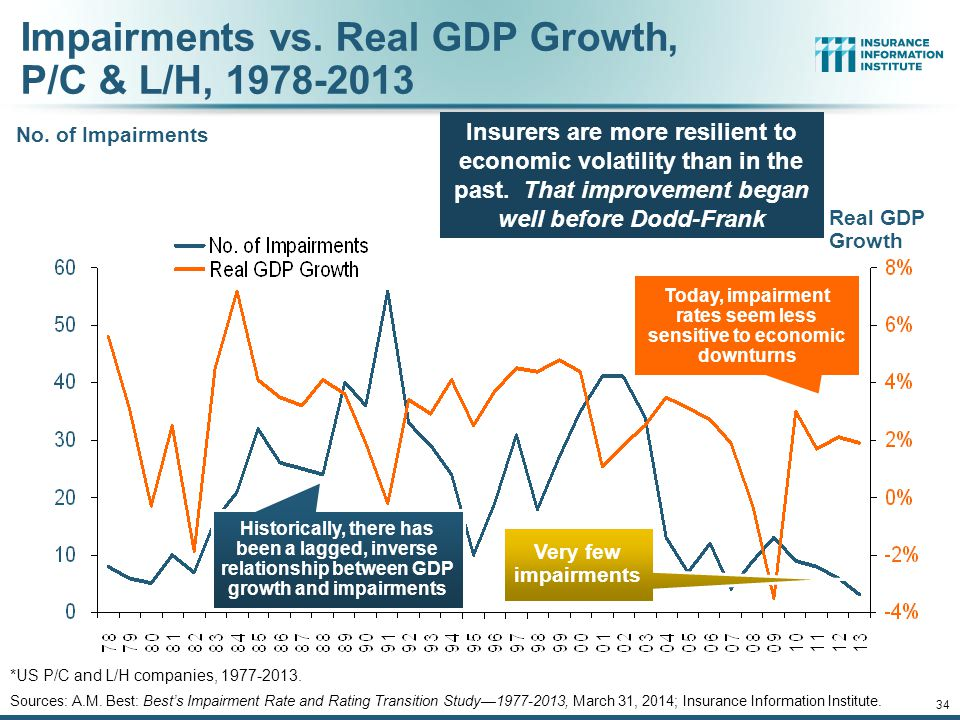 Impairments vs. Real GDP Growth, P/C & L/H, 1978-2013