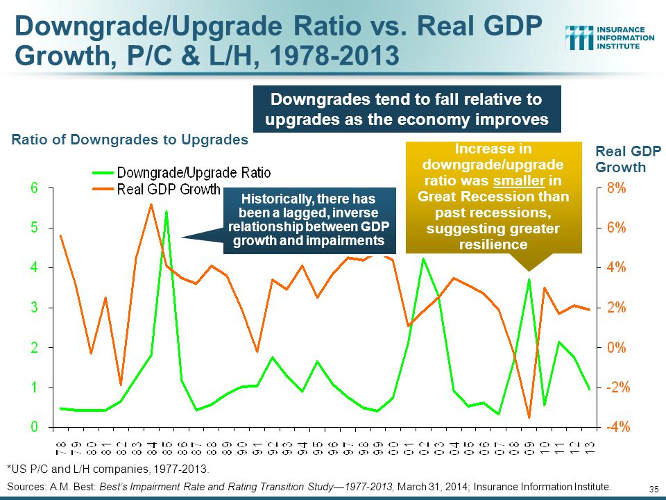 Downgrade/Upgrade Ratio vs. Real GDP Growth, P/C & L/H, 1978-2013