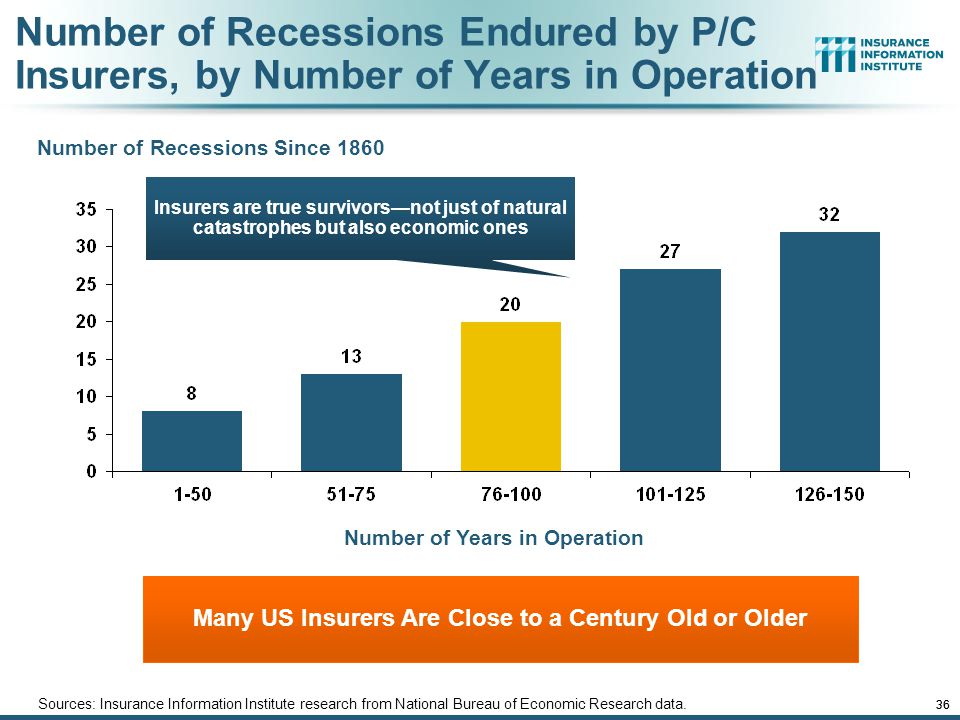 Number of Recessions Endured by P/C Insurers, by Number of Years in Operation