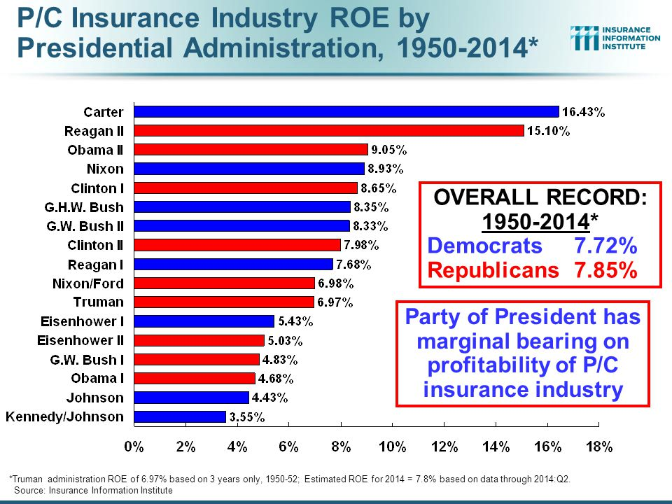 P/C Insurance Industry ROE by Presidential Administration, 1950-2014*