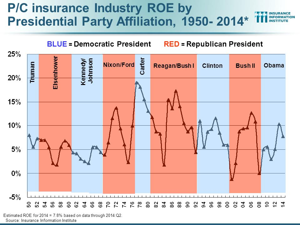 P/C insurance Industry ROE by Presidential Party Affiliation, 1950- 2014*