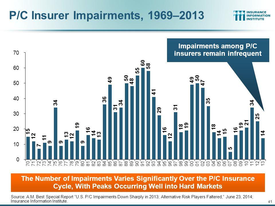 P/C Insurer Impairments, 1969–2013