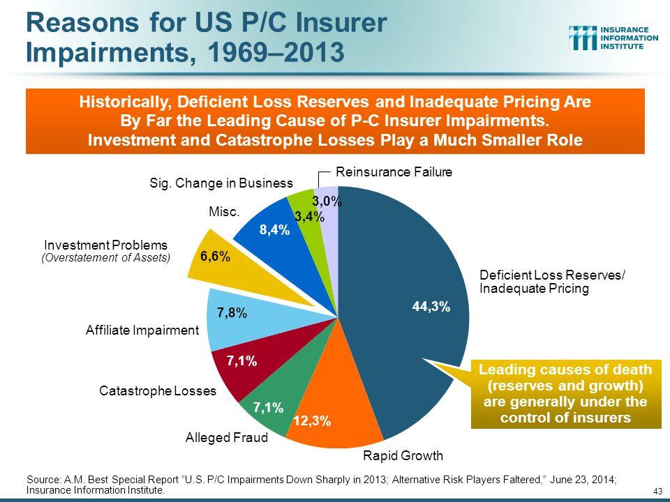 Reasons for US P/C Insurer Impairments, 1969–2013