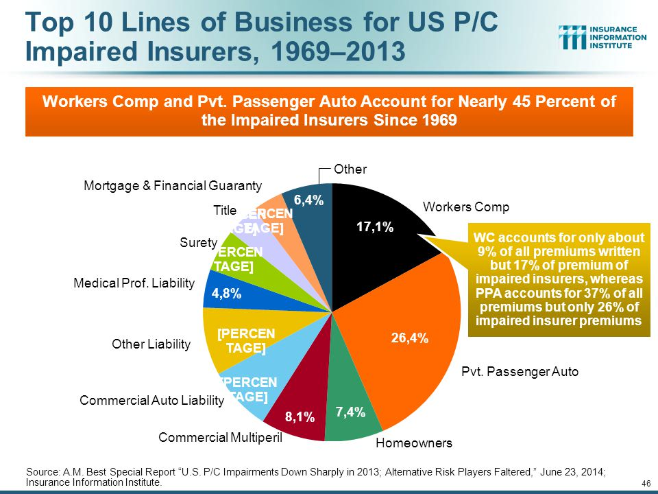 Top 10 Lines of Business for US P/C Impaired Insurers, 1969–2013