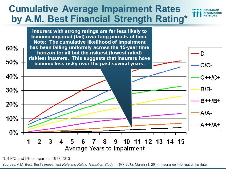 Cumulative Average Impairment Rates by A. M