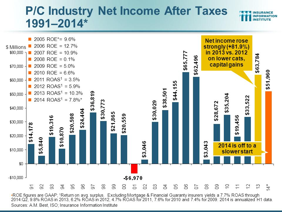 P/C Industry Net Income After Taxes 1991–2014*