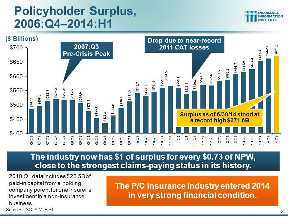 Policyholder Surplus, 2006:Q4–2014:H1
