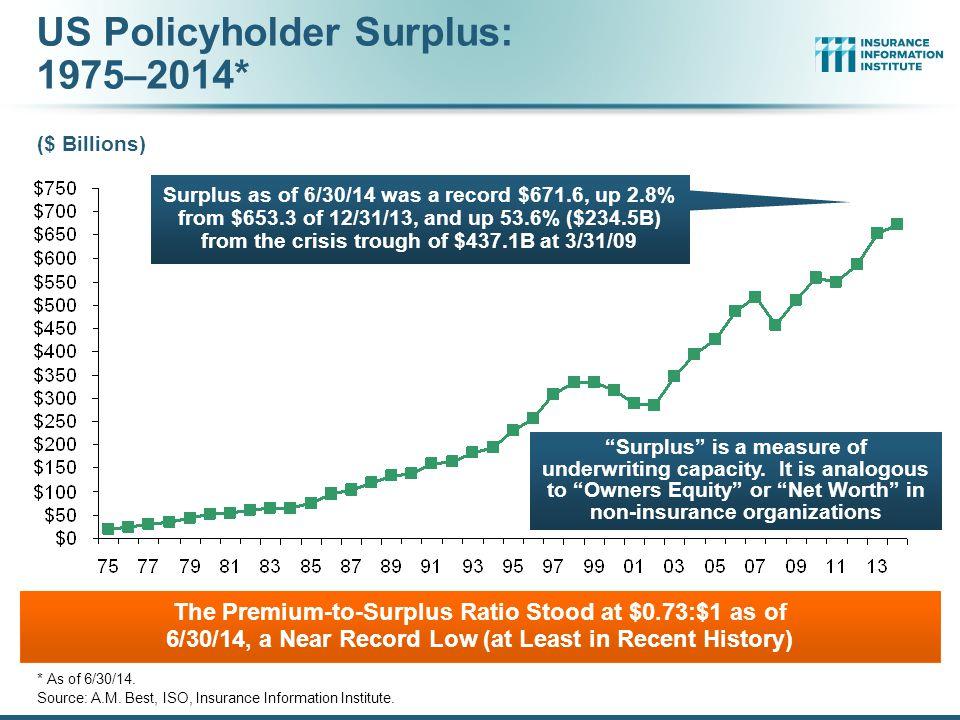 US Policyholder Surplus: 1975–2014*