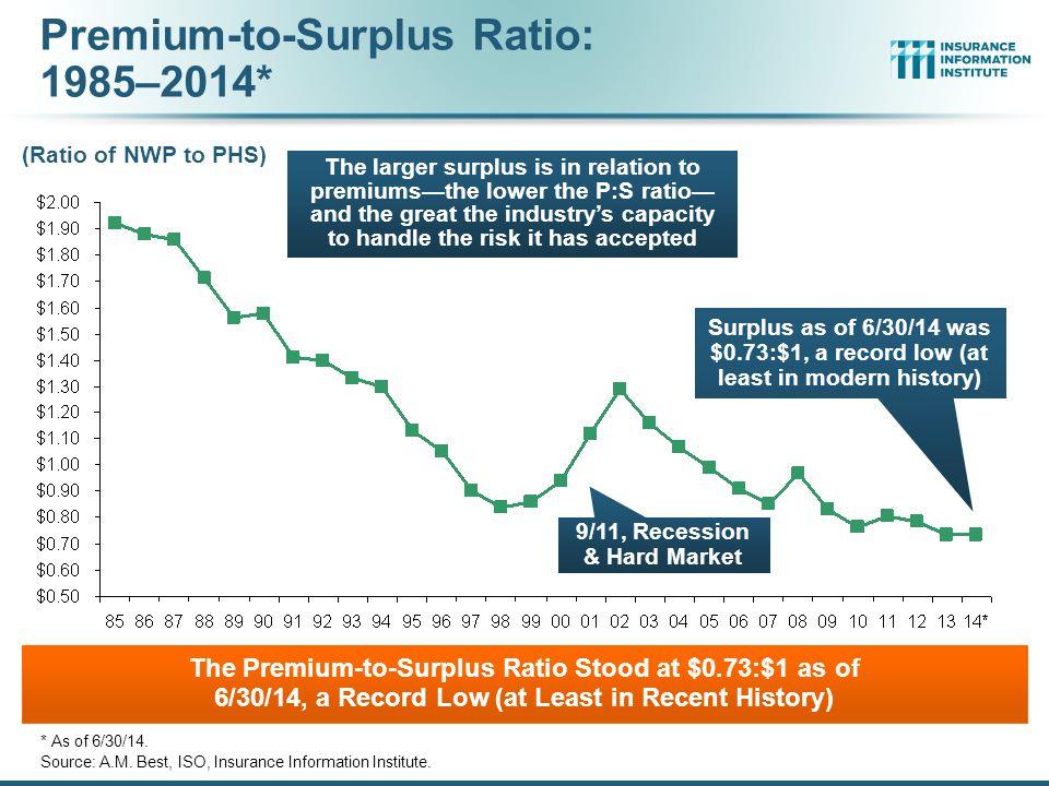 Premium-to-Surplus Ratio: 1985–2014*