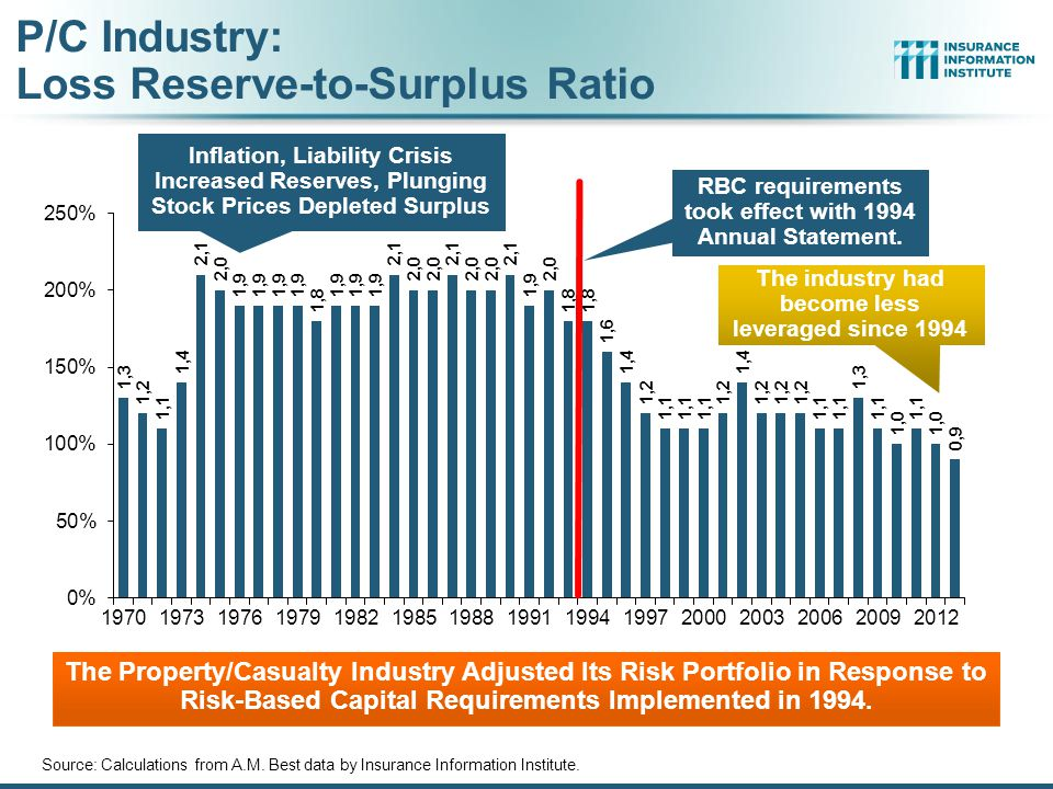 P/C Industry: Loss Reserve-to-Surplus Ratio