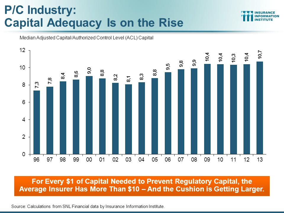 P/C Industry: Capital Adequacy Is on the Rise