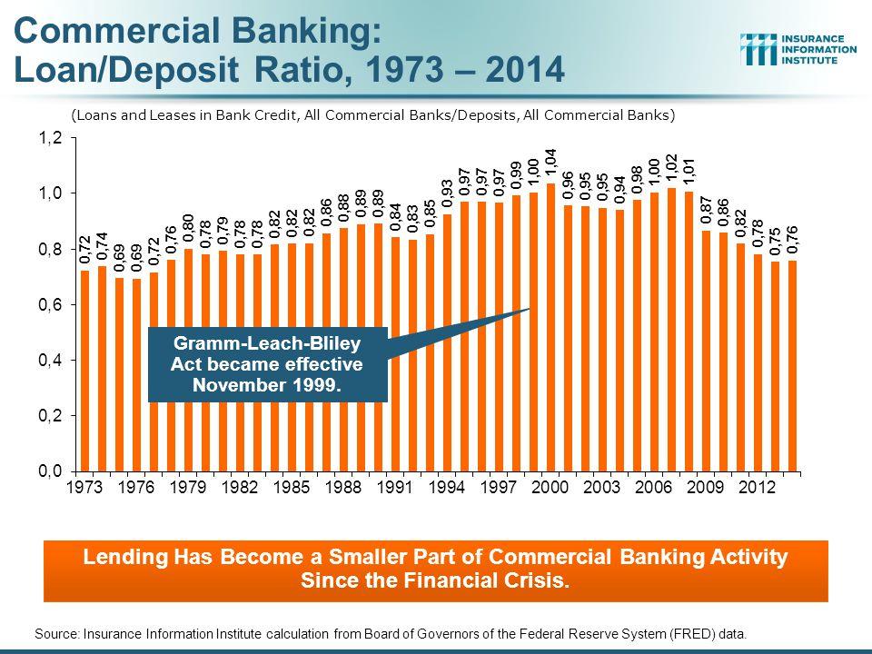 Commercial Banking: Loan/Deposit Ratio, 1973 – 2014