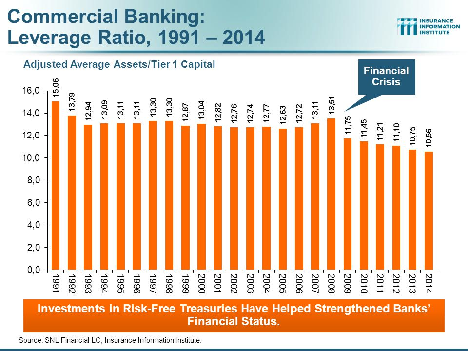Commercial Banking: Leverage Ratio, 1991 – 2014