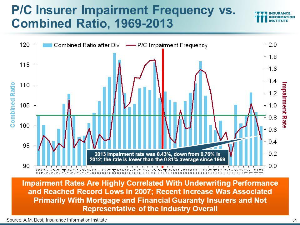 P/C Insurer Impairment Frequency vs. Combined Ratio, 1969-2013