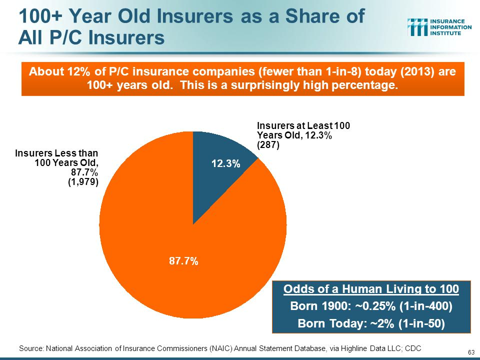 100+ Year Old Insurers as a Share of All P/C Insurers