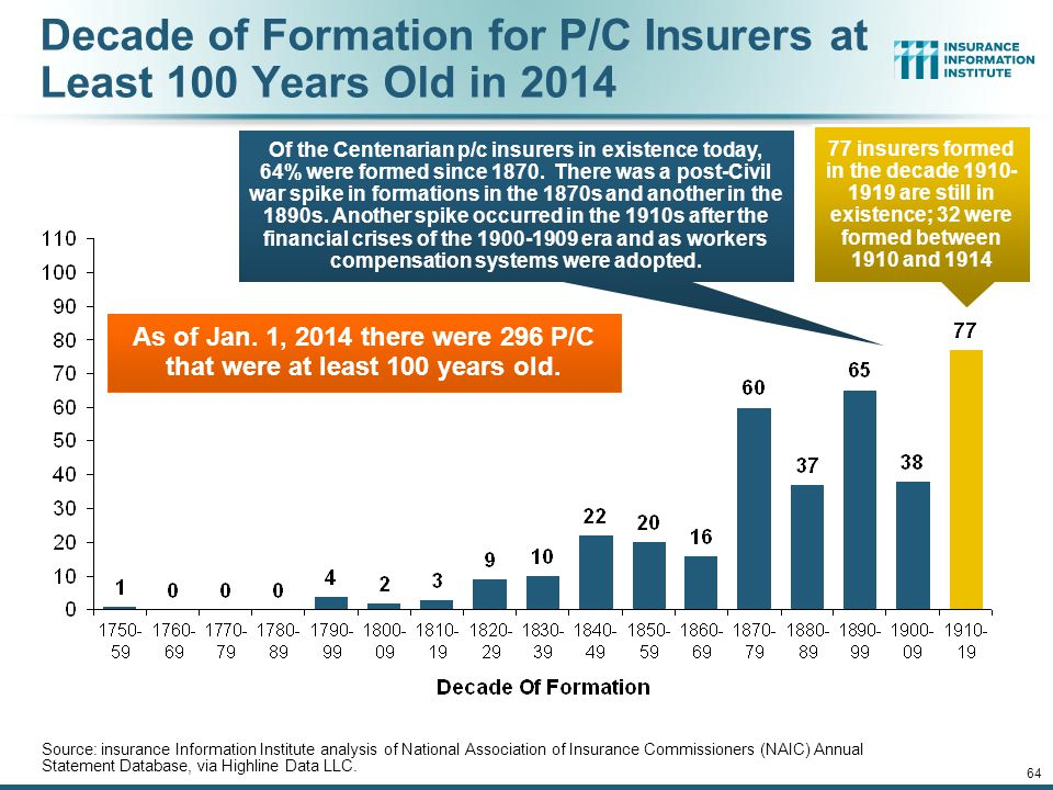 Decade of Formation for P/C Insurers at Least 100 Years Old in 2014