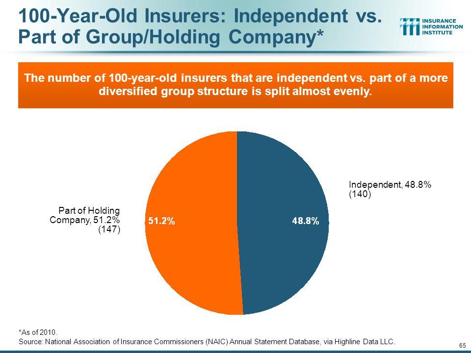 100-Year-Old Insurers: Independent vs. Part of Group/Holding Company*