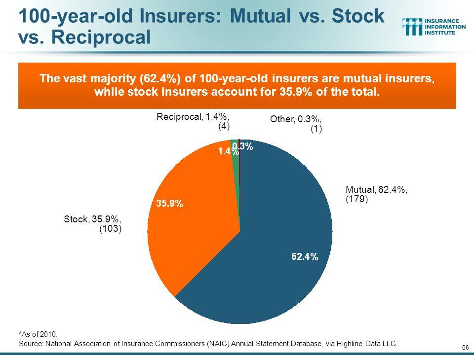 100-year-old Insurers: Mutual vs. Stock vs. Reciprocal