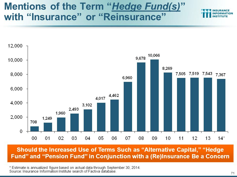 Mentions of the Term Hedge Fund(s) with Insurance or Reinsurance