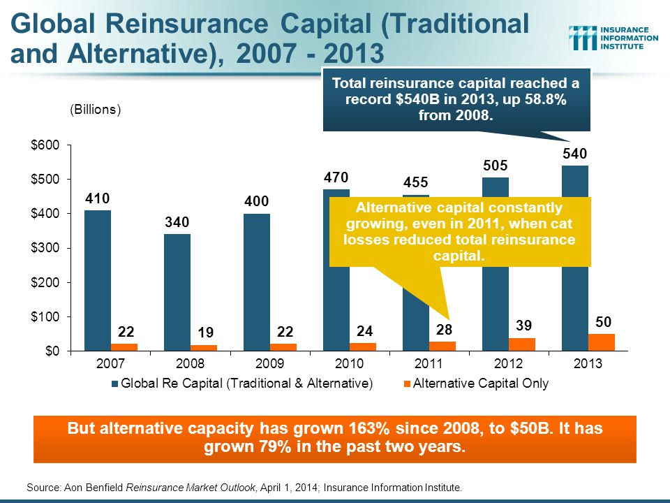 Global Reinsurance Capital (Traditional and Alternative), 2007 - 2013