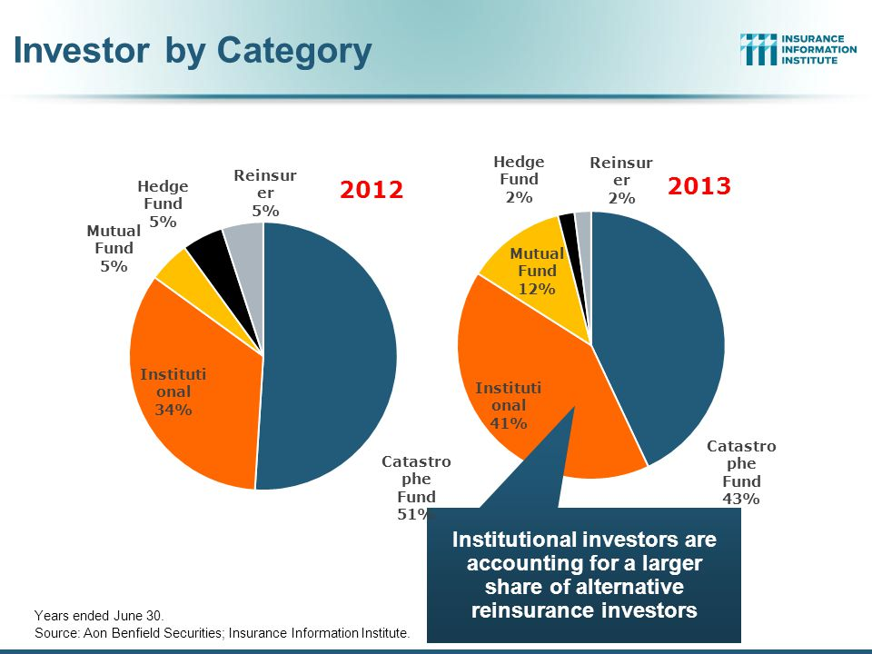 Investor by Category Institutional investors are accounting for a larger share of alternative reinsurance investors.