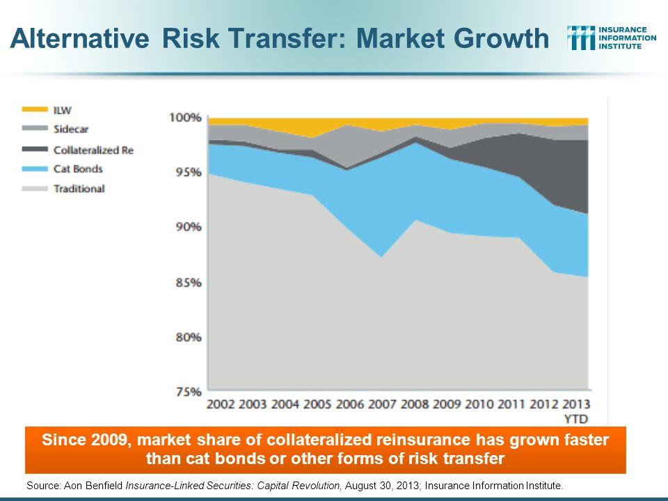 Alternative Risk Transfer: Market Growth