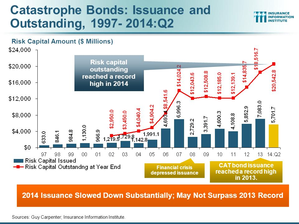 Catastrophe Bonds: Issuance and Outstanding, 1997- 2014:Q2