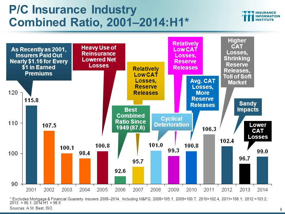 P/C Insurance Industry Combined Ratio, 2001–2014:H1*