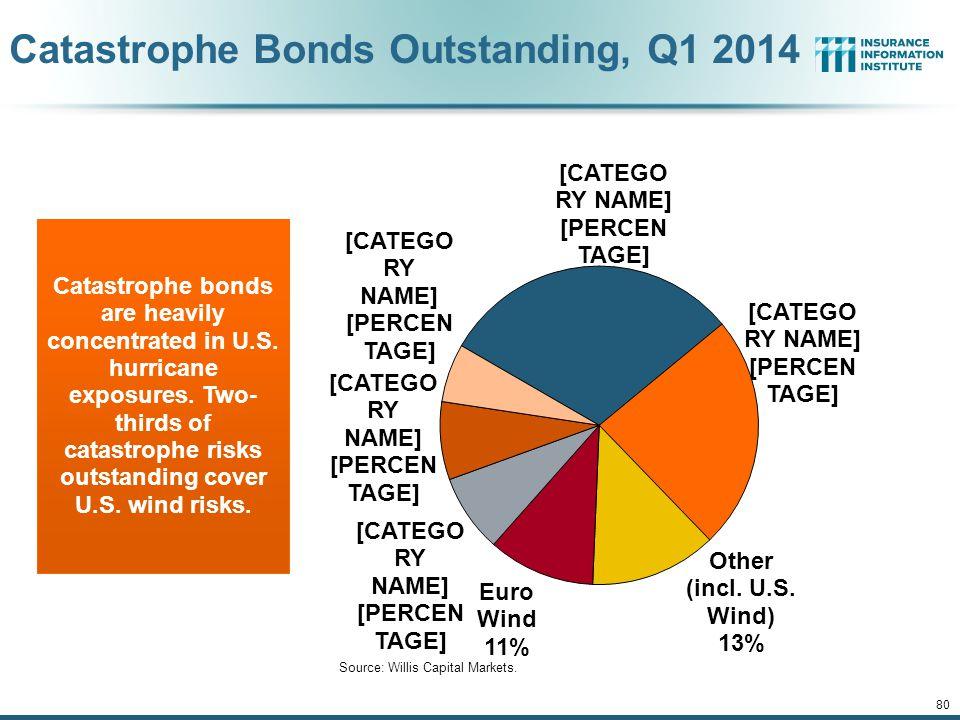 Catastrophe Bonds Outstanding, Q1 2014