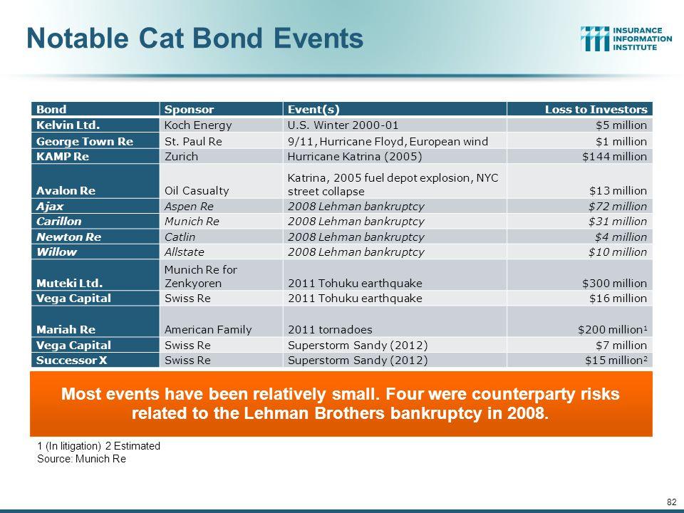 Notable Cat Bond Events