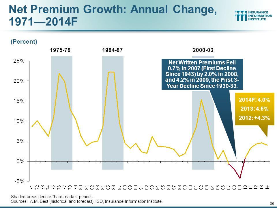 Net Premium Growth: Annual Change, 1971—2014F