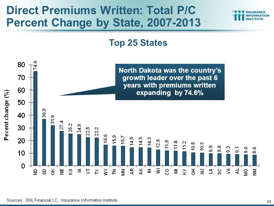 Direct Premiums Written: Total P/C Percent Change by State, 2007-2013
