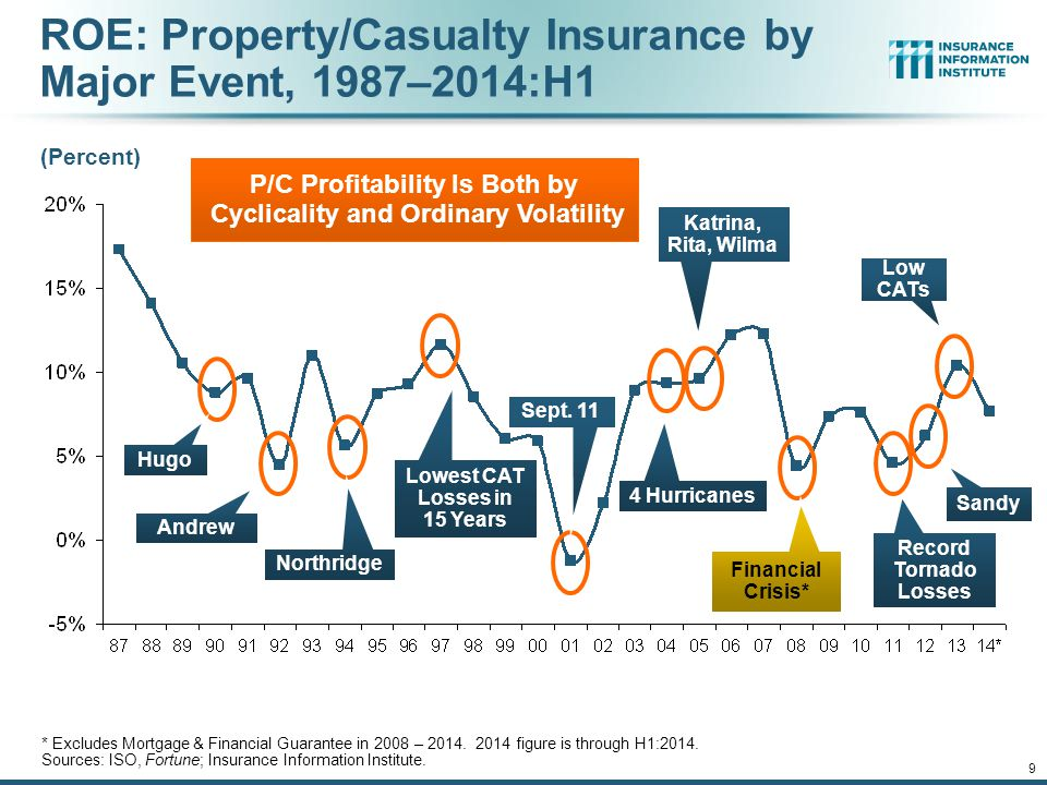 ROE: Property/Casualty Insurance by Major Event, 1987–2014:H1