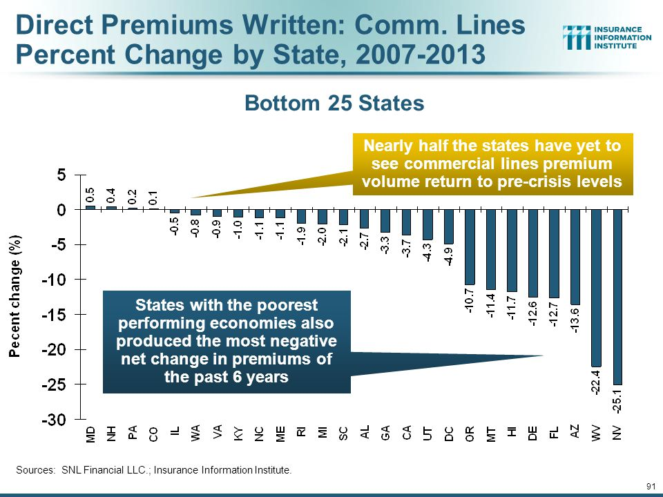 Direct Premiums Written: Comm. Lines Percent Change by State, 2007-2013