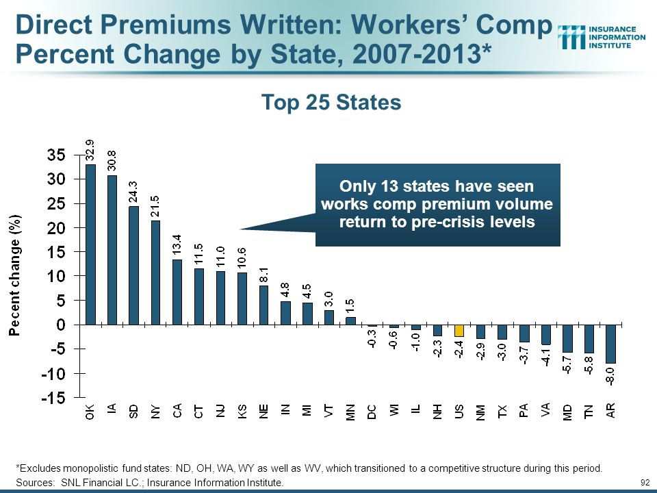 Direct Premiums Written: Workers' Comp Percent Change by State, 2007-2013*